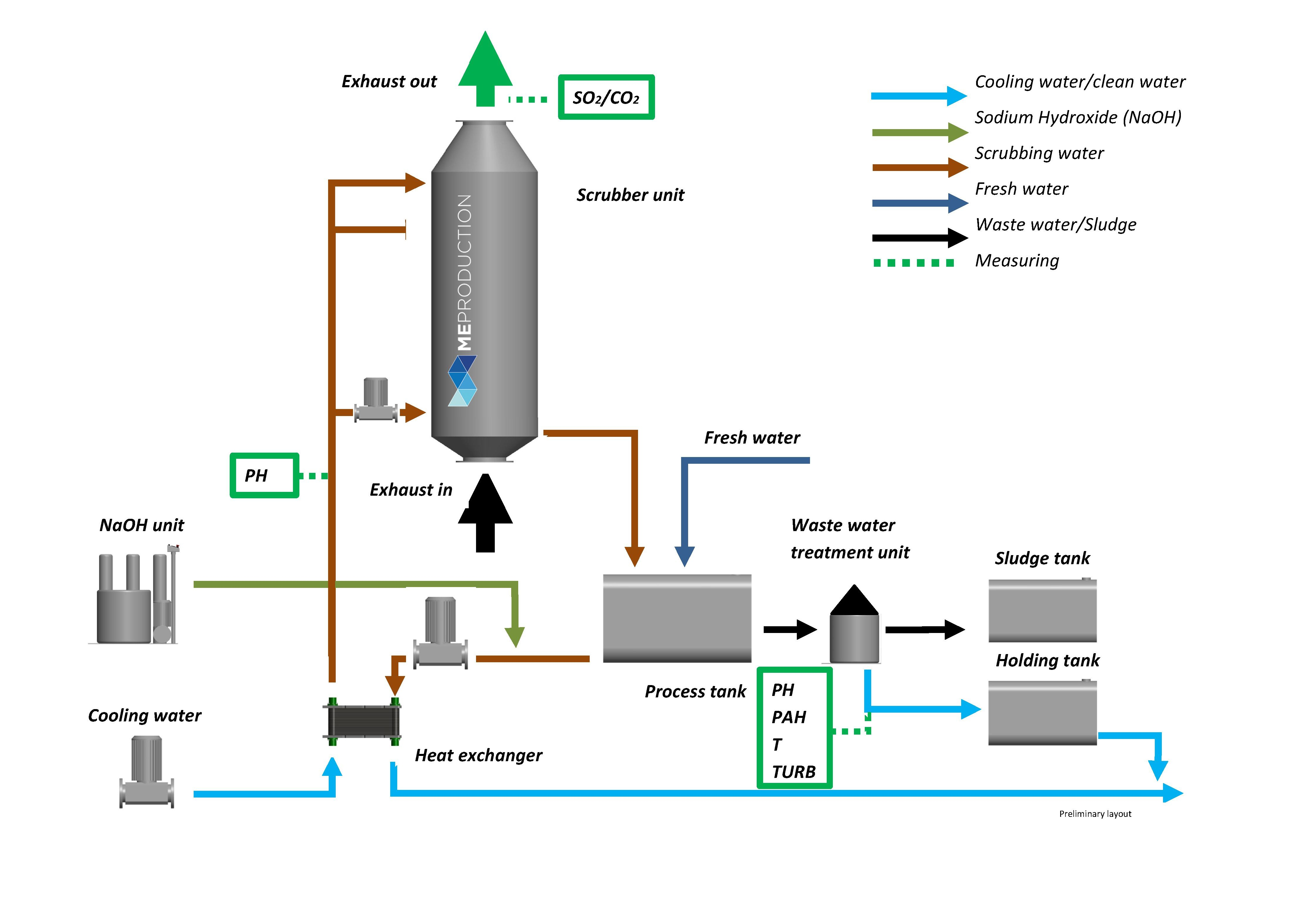 Marine Scrubber Exhaust Gas Cleaning Systems From Me Production