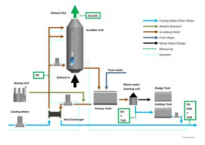 Marine Scrubber- Exhaust Gas Cleaning systems from ME Production